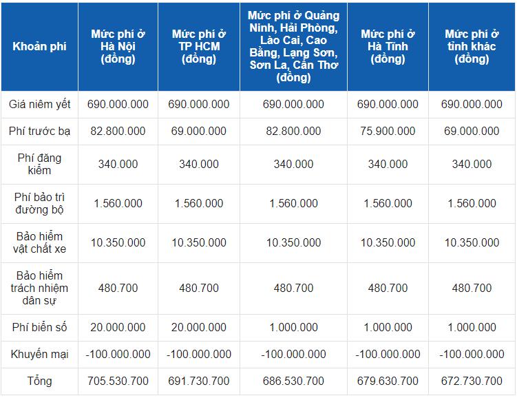 Giá lăn bánh xe VinFast VF e34 2021 (Giá khuyến mại)